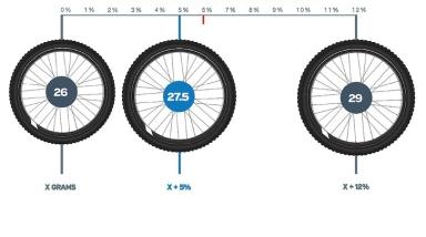 comparativa ruedas 26, 27 y 29